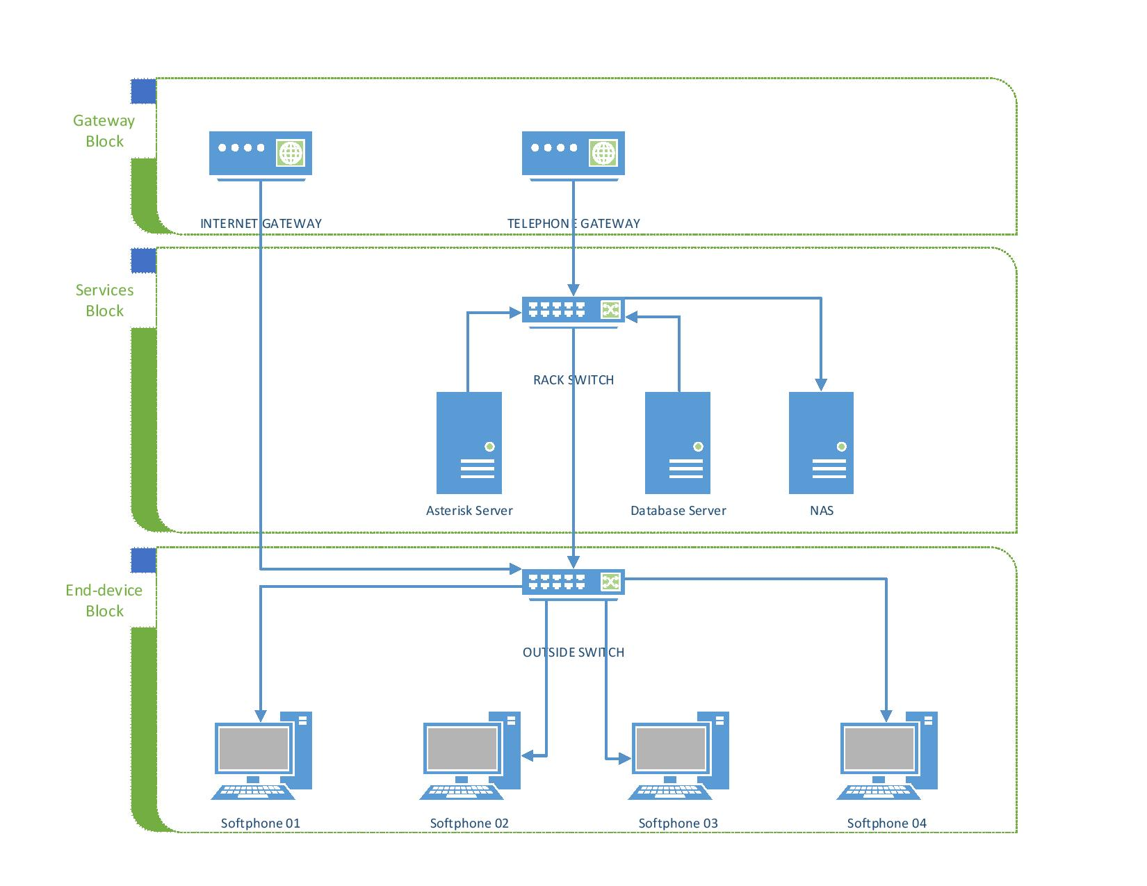 General equipment diagram of Call Center system